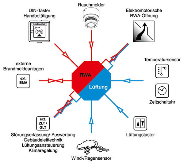 rwa-lueftung-schema